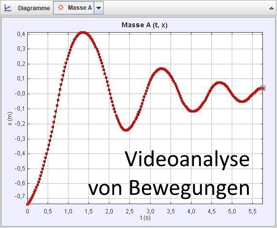Read more about the article Videoanalyse von Bewegungen